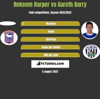 Rekeem Harper vs Gareth Barry h2h player stats