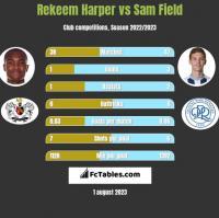 Rekeem Harper vs Sam Field h2h player stats