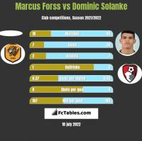 Marcus Forss vs Dominic Solanke h2h player stats