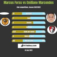 Marcus Forss vs Emiliano Marcondes h2h player stats