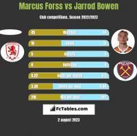 Marcus Forss vs Jarrod Bowen h2h player stats