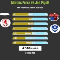 Marcus Forss vs Joe Pigott h2h player stats