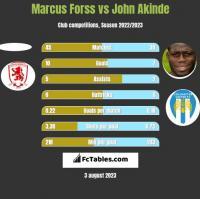 Marcus Forss vs John Akinde h2h player stats