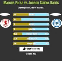 Marcus Forss vs Jonson Clarke-Harris h2h player stats
