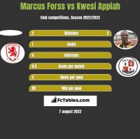 Marcus Forss vs Kwesi Appiah h2h player stats