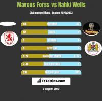 Marcus Forss vs Nahki Wells h2h player stats