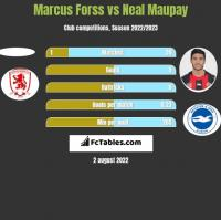 Marcus Forss vs Neal Maupay h2h player stats