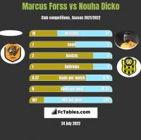 Marcus Forss vs Nouha Dicko h2h player stats