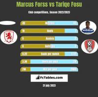Marcus Forss vs Tariqe Fosu h2h player stats