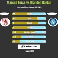 Marcus Forss vs Brandon Hanlan h2h player stats