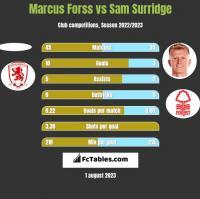 Marcus Forss vs Sam Surridge h2h player stats