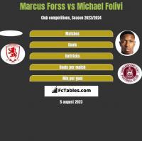 Marcus Forss vs Michael Folivi h2h player stats