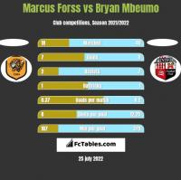 Marcus Forss vs Bryan Mbeumo h2h player stats