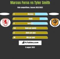 Marcus Forss vs Tyler Smith h2h player stats
