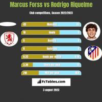Marcus Forss vs Rodrigo Riquelme h2h player stats