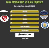 Max Melbourne vs Alex Baptiste h2h player stats