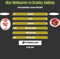 Max Melbourne vs Bradley Halliday h2h player stats