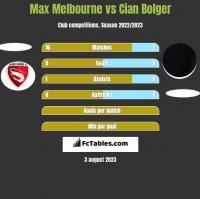 Max Melbourne vs Cian Bolger h2h player stats