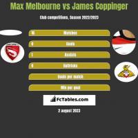 Max Melbourne vs James Coppinger h2h player stats
