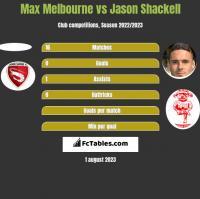 Max Melbourne vs Jason Shackell h2h player stats