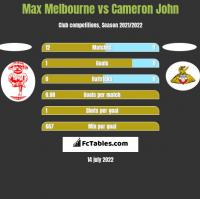 Max Melbourne vs Cameron John h2h player stats