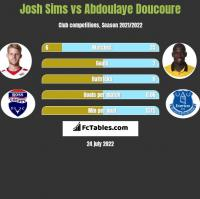 Josh Sims vs Abdoulaye Doucoure h2h player stats