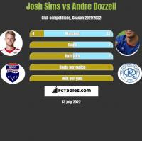 Josh Sims vs Andre Dozzell h2h player stats