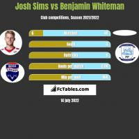 Josh Sims vs Benjamin Whiteman h2h player stats