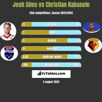 Josh Sims vs Christian Kabasele h2h player stats
