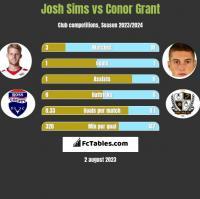 Josh Sims vs Conor Grant h2h player stats