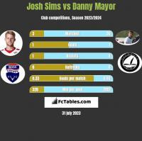 Josh Sims vs Danny Mayor h2h player stats