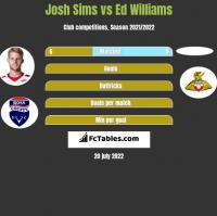 Josh Sims vs Ed Williams h2h player stats