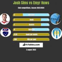 Josh Sims vs Emyr Huws h2h player stats
