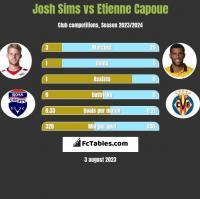 Josh Sims vs Etienne Capoue h2h player stats