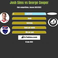 Josh Sims vs George Cooper h2h player stats