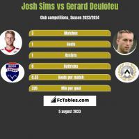 Josh Sims vs Gerard Deulofeu h2h player stats
