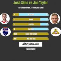 Josh Sims vs Jon Taylor h2h player stats