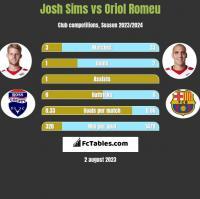 Josh Sims vs Oriol Romeu h2h player stats
