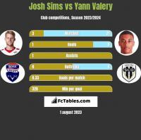 Josh Sims vs Yann Valery h2h player stats