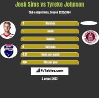 Josh Sims vs Tyreke Johnson h2h player stats