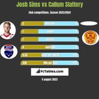 Josh Sims vs Callum Slattery h2h player stats
