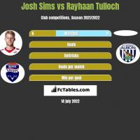 Josh Sims vs Rayhaan Tulloch h2h player stats
