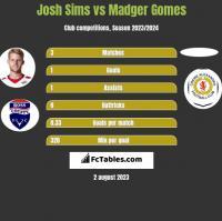 Josh Sims vs Madger Gomes h2h player stats