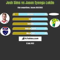 Josh Sims vs Jason Eyenga-Lokilo h2h player stats