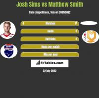 Josh Sims vs Matthew Smith h2h player stats