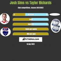 Josh Sims vs Taylor Richards h2h player stats