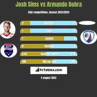 Josh Sims vs Armando Dobra h2h player stats