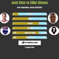 Josh Sims vs Elliot Simoes h2h player stats