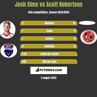 Josh Sims vs Scott Robertson h2h player stats