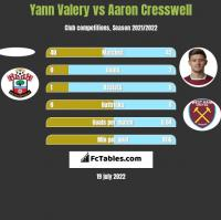 Yann Valery vs Aaron Cresswell h2h player stats